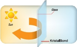 kristalbond_how-it-works_summer