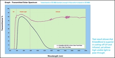 kristalbond_solar-spectrum